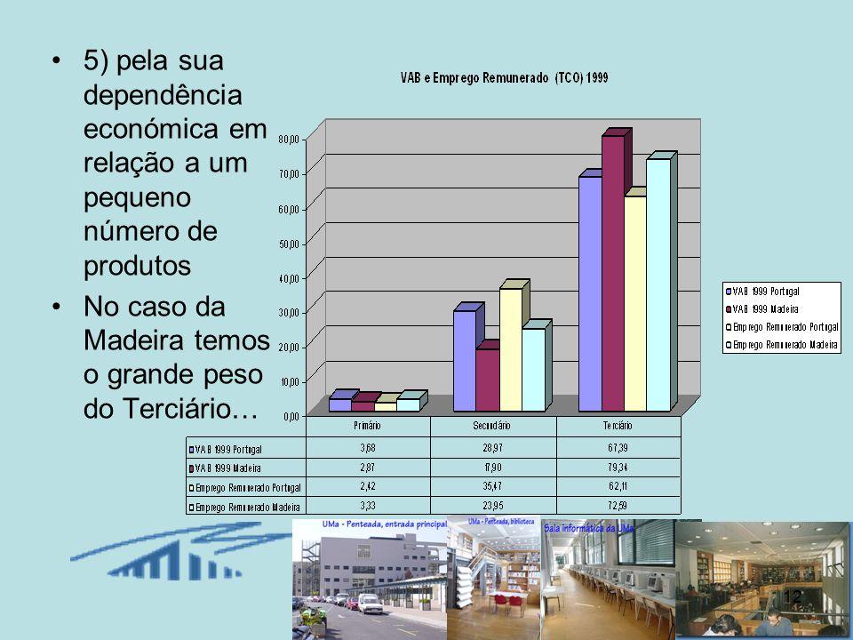 12 5) pela sua dependência económica em relação a um pequeno número de produtos No caso da Madeira temos o grande peso do Terciário…