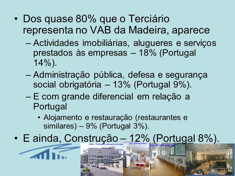 13 Dos quase 80% que o Terciário representa no VAB da Madeira, aparece –Actividades imobiliárias, alugueres e serviços prestados às empresas – 18% (Po