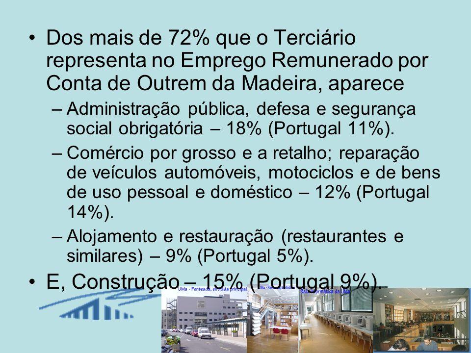 14 Dos mais de 72% que o Terciário representa no Emprego Remunerado por Conta de Outrem da Madeira, aparece –Administração pública, defesa e segurança