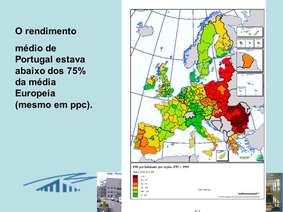16 O rendimento médio de Portugal estava abaixo dos 75% da média Europeia (mesmo em ppc).