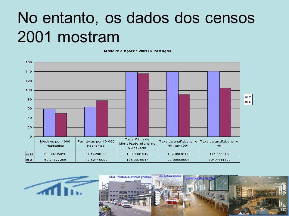 24 No entanto, os dados dos censos 2001 mostram