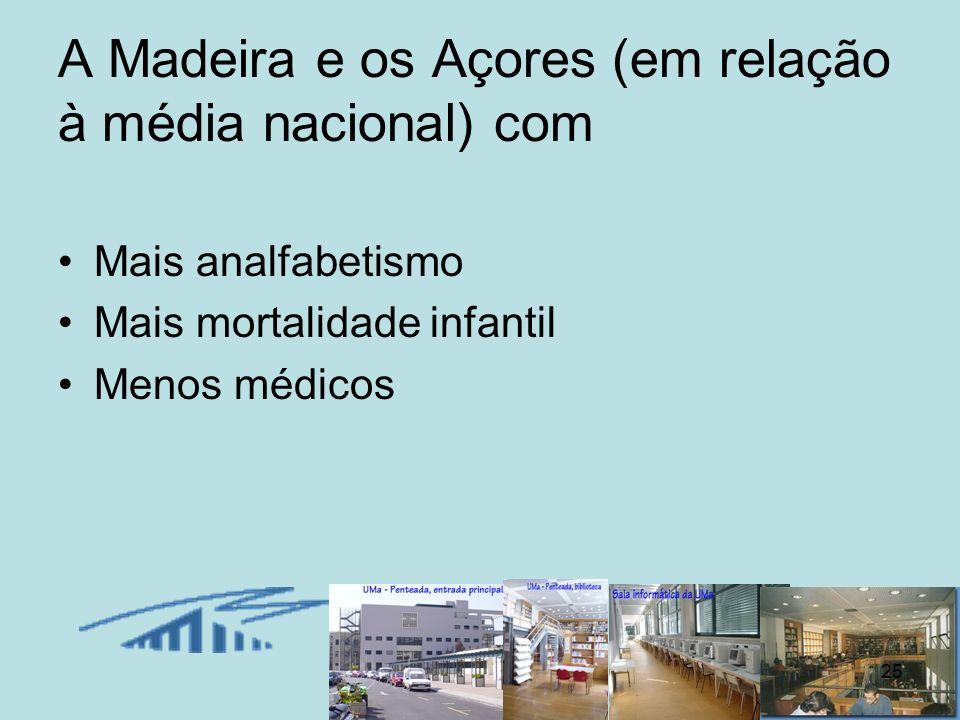 25 A Madeira e os Açores (em relação à média nacional) com Mais analfabetismo Mais mortalidade infantil Menos médicos