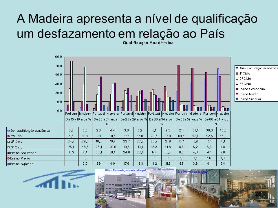 26 A Madeira apresenta a nível de qualificação um desfazamento em relação ao País