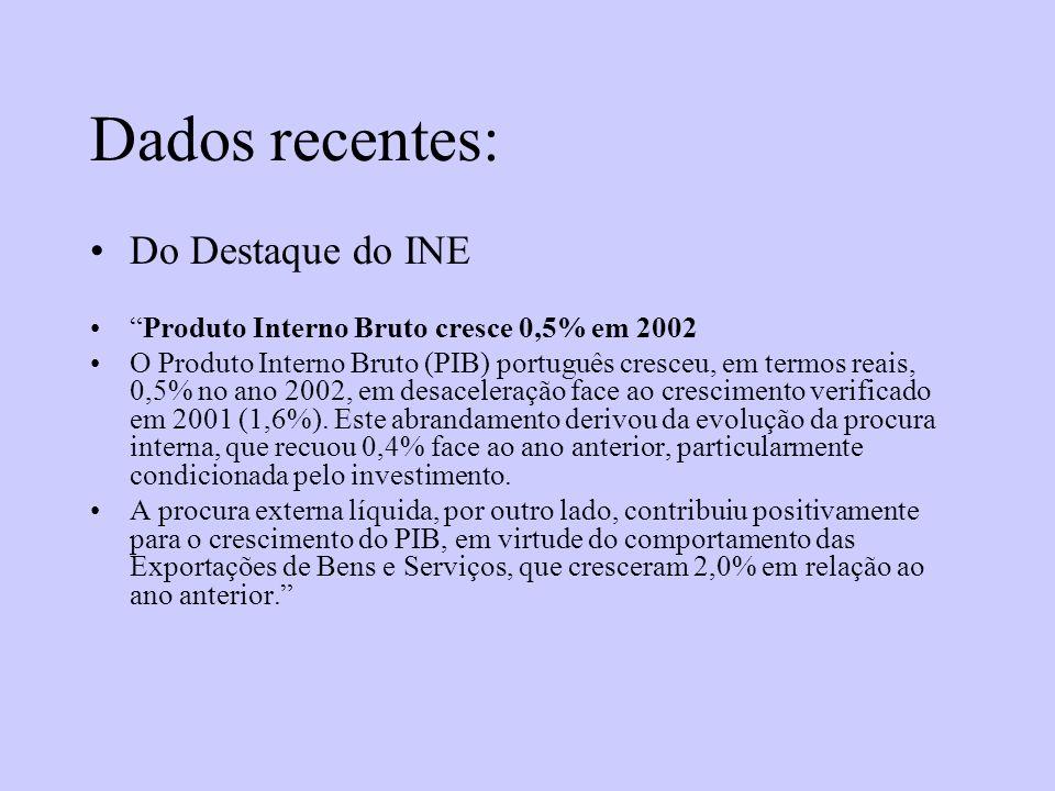 Dados recentes: Do Destaque do INE Produto Interno Bruto cresce 0,5% em 2002 O Produto Interno Bruto (PIB) português cresceu, em termos reais, 0,5% no