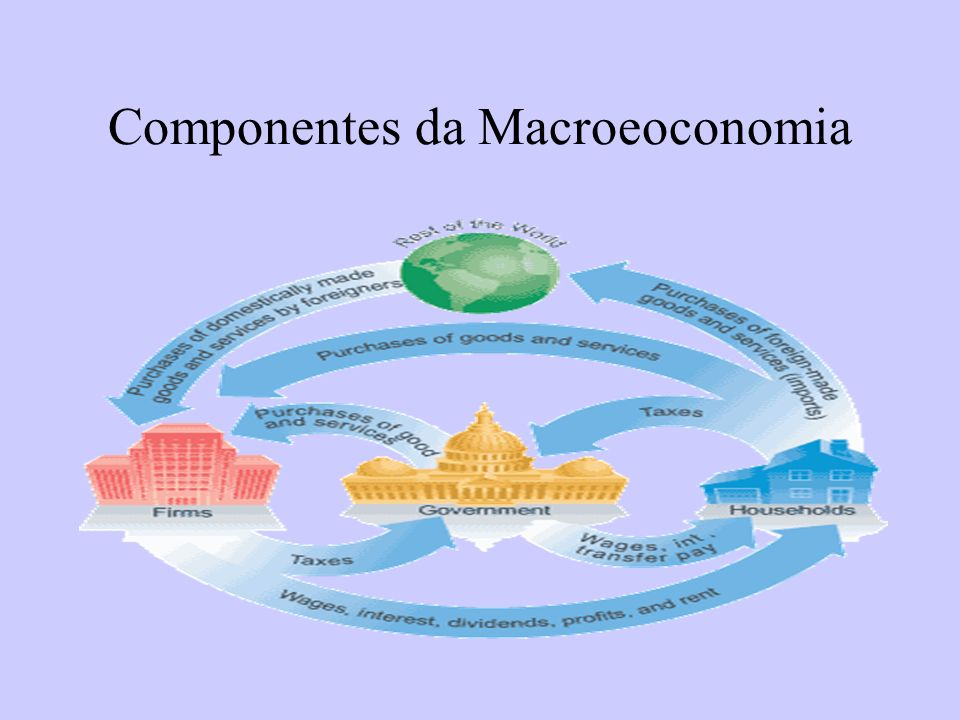 Componentes da Macroeoconomia