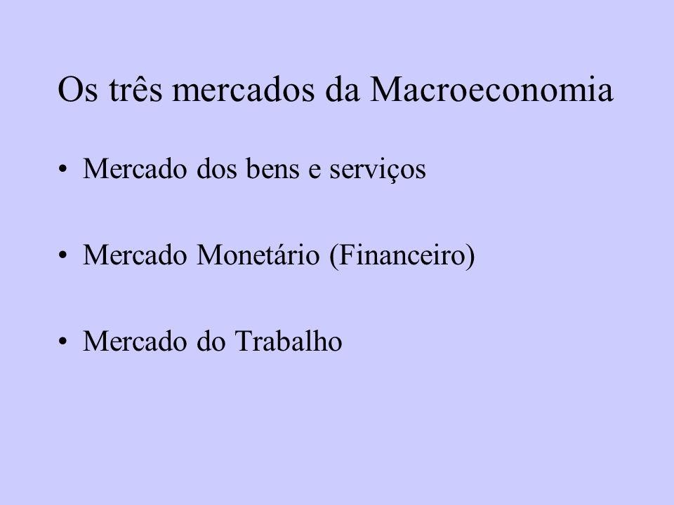 Os três mercados da Macroeconomia Mercado dos bens e serviços Mercado Monetário (Financeiro) Mercado do Trabalho