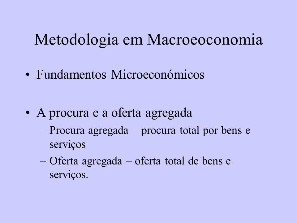 Metodologia em Macroeoconomia Fundamentos Microeconómicos A procura e a oferta agregada –Procura agregada – procura total por bens e serviços –Oferta