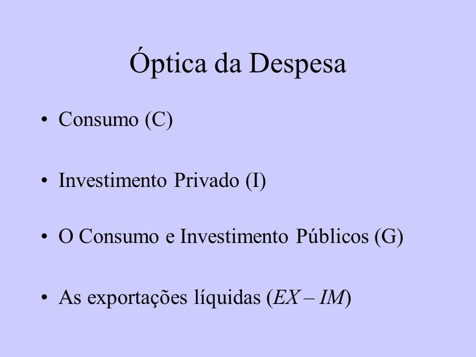 Óptica da Despesa Consumo (C) Investimento Privado (I) O Consumo e Investimento Públicos (G) As exportações líquidas (EX – IM)
