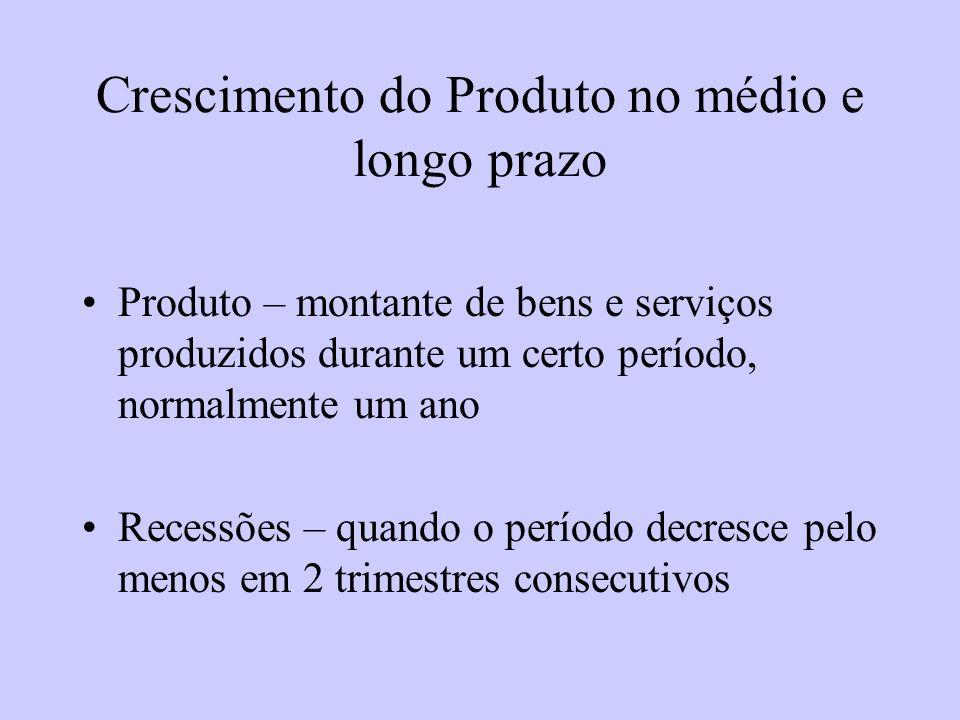 Crescimento do Produto no médio e longo prazo Produto – montante de bens e serviços produzidos durante um certo período, normalmente um ano Recessões