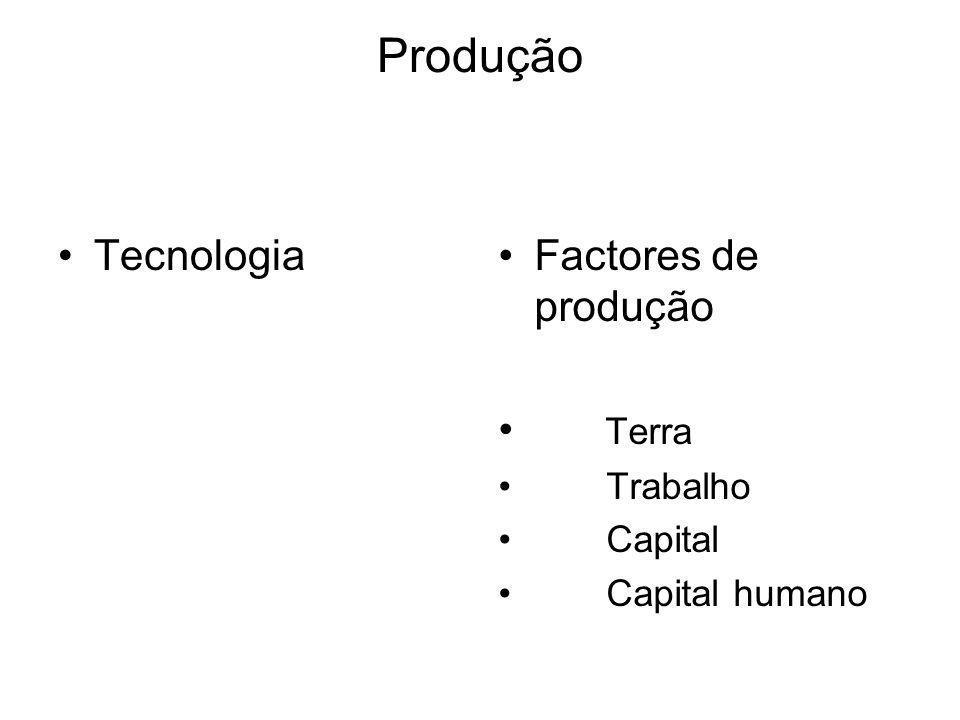 Produção TecnologiaFactores de produção Terra Trabalho Capital Capital humano