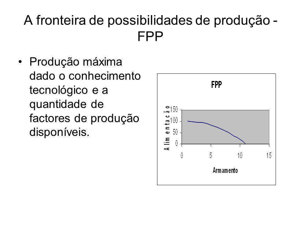 A fronteira de possibilidades de produção - FPP Produção máxima dado o conhecimento tecnológico e a quantidade de factores de produção disponíveis.