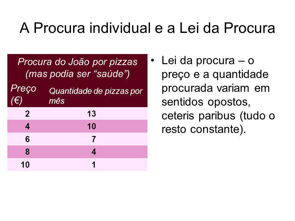 A Procura individual e a Lei da Procura Lei da procura – o preço e a quantidade procurada variam em sentidos opostos, ceteris paribus (tudo o resto co