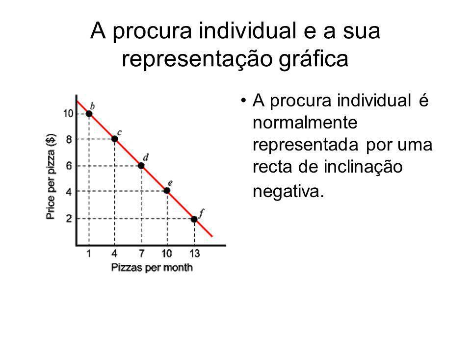A procura individual e a sua representação gráfica A procura individual é normalmente representada por uma recta de inclinação negativa.