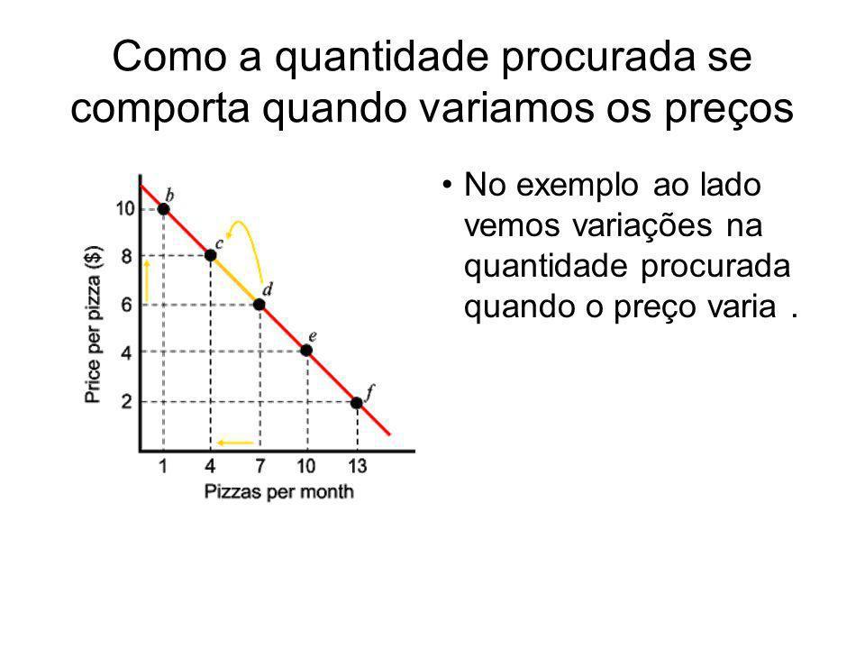 Como a quantidade procurada se comporta quando variamos os preços No exemplo ao lado vemos variações na quantidade procurada quando o preço varia.