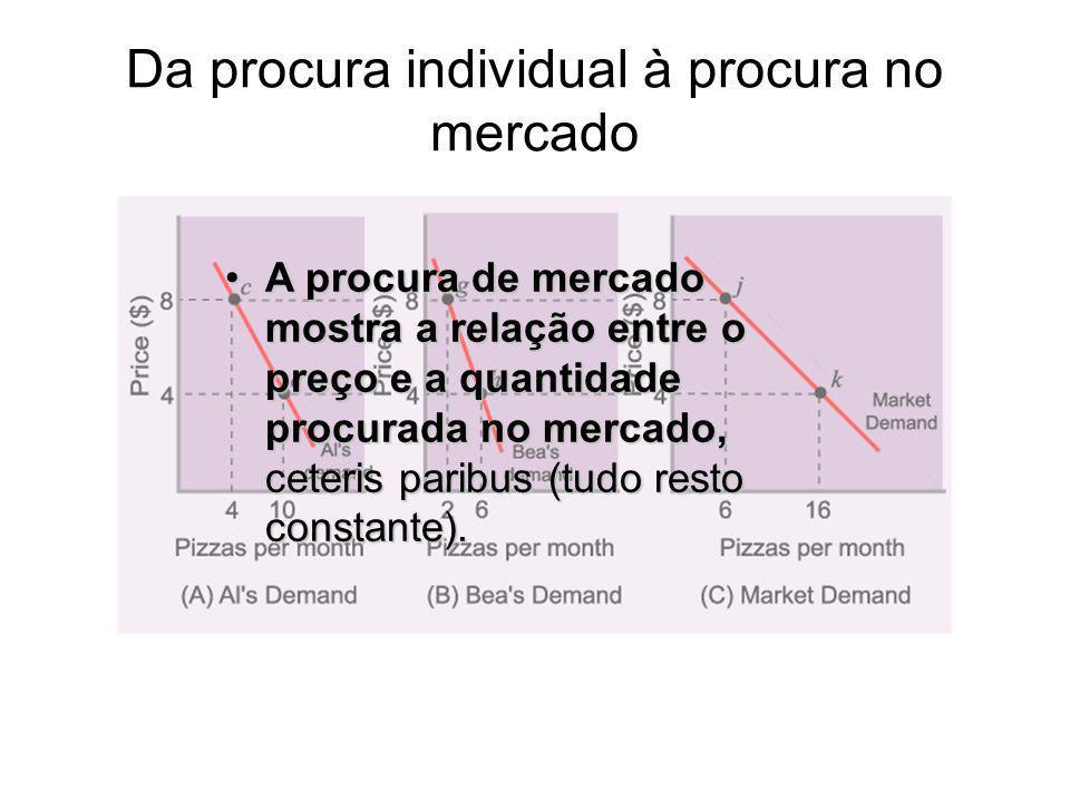 Da procura individual à procura no mercado A procura de mercado mostra a relação entre o preço e a quantidade procurada no mercado, ceteris paribus (t