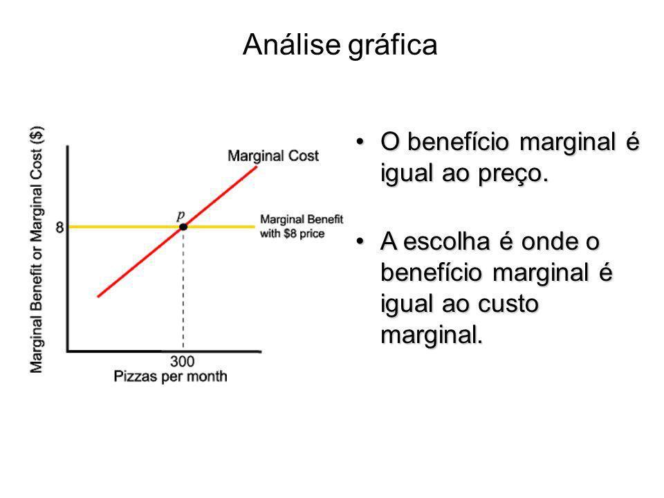 Análise gráfica O benefício marginal é igual ao preço.O benefício marginal é igual ao preço. A escolha é onde o benefício marginal é igual ao custo ma