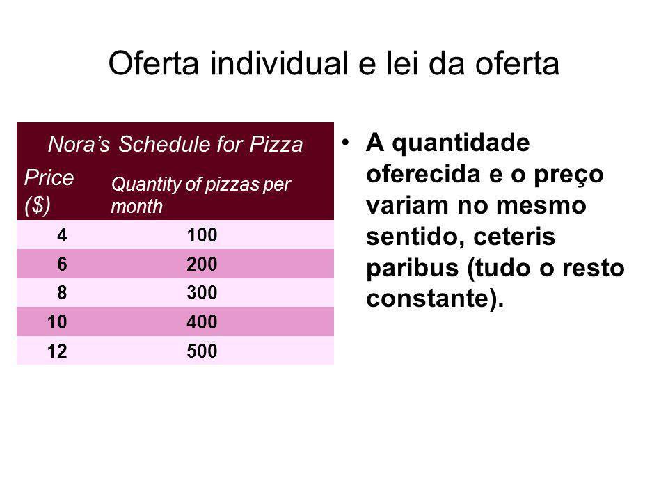 Oferta individual e lei da oferta A quantidade oferecida e o preço variam no mesmo sentido, ceteris paribus (tudo o resto constante). Noras Schedule f