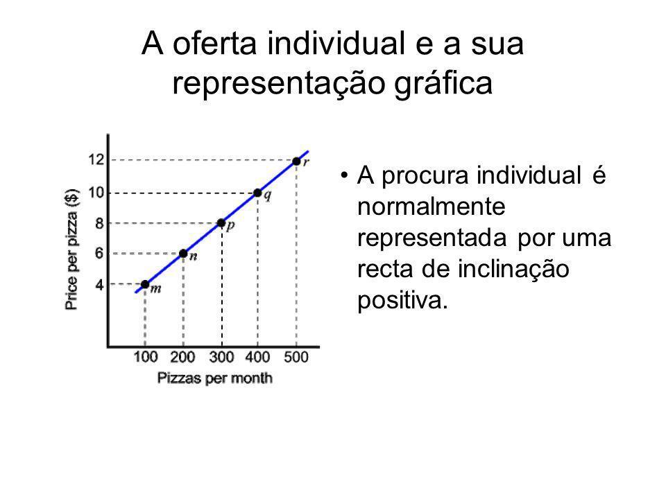 A oferta individual e a sua representação gráfica A procura individual é normalmente representada por uma recta de inclinação positiva.