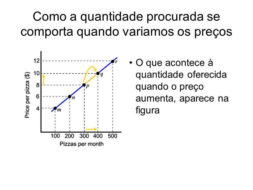 O que acontece à quantidade oferecida quando o preço aumenta, aparece na figura Como a quantidade procurada se comporta quando variamos os preços