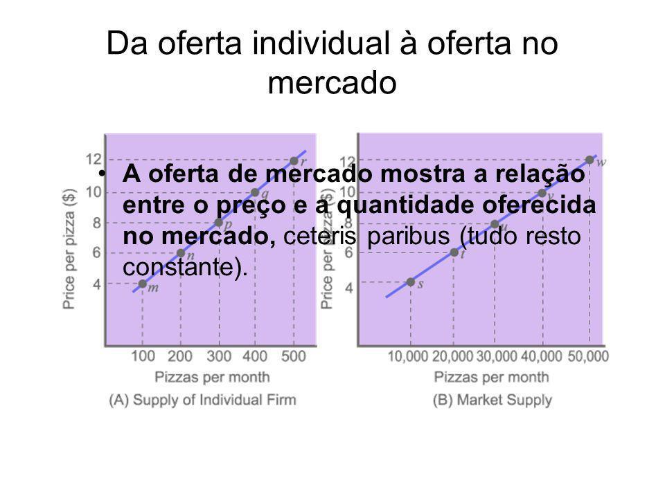 Da oferta individual à oferta no mercado A oferta de mercado mostra a relação entre o preço e a quantidade oferecida no mercado, ceteris paribus (tudo