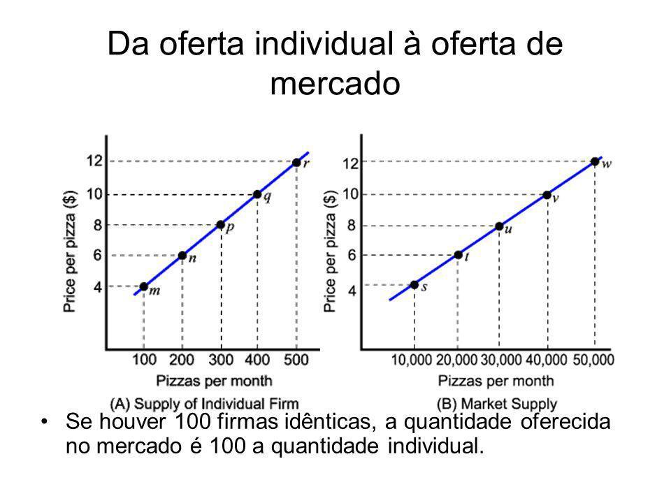 Da oferta individual à oferta de mercado Se houver 100 firmas idênticas, a quantidade oferecida no mercado é 100 a quantidade individual.