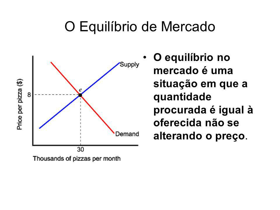O Equilíbrio de Mercado O equilíbrio no mercado é uma situação em que a quantidade procurada é igual à oferecida não se alterando o preço.