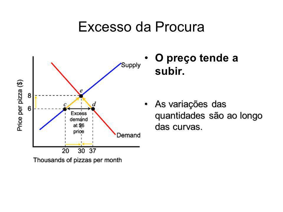 Excesso da Procura O preço tende a subir. As variações das quantidades são ao longo das curvas.As variações das quantidades são ao longo das curvas.