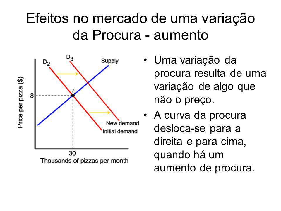 Efeitos no mercado de uma variação da Procura - aumento Uma variação da procura resulta de uma variação de algo que não o preço. A curva da procura de