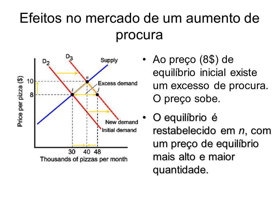 Efeitos no mercado de um aumento de procura Ao preço (8$) de equilíbrio inicial existe um excesso de procura. O preço sobe. O equilíbrio é restabeleci