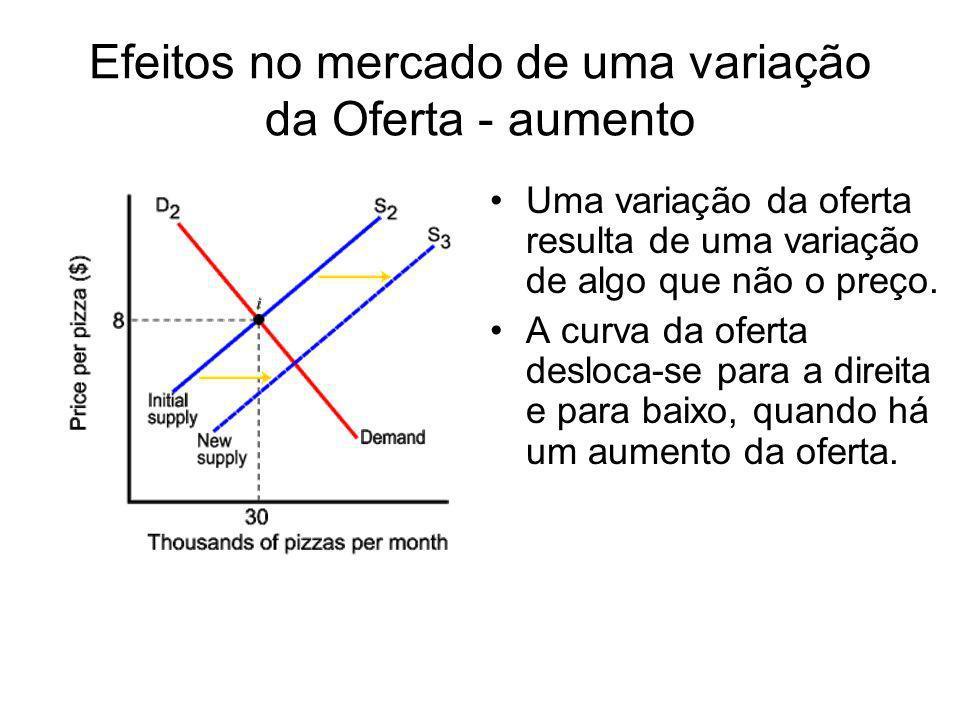 Efeitos no mercado de uma variação da Oferta - aumento Uma variação da oferta resulta de uma variação de algo que não o preço. A curva da oferta deslo