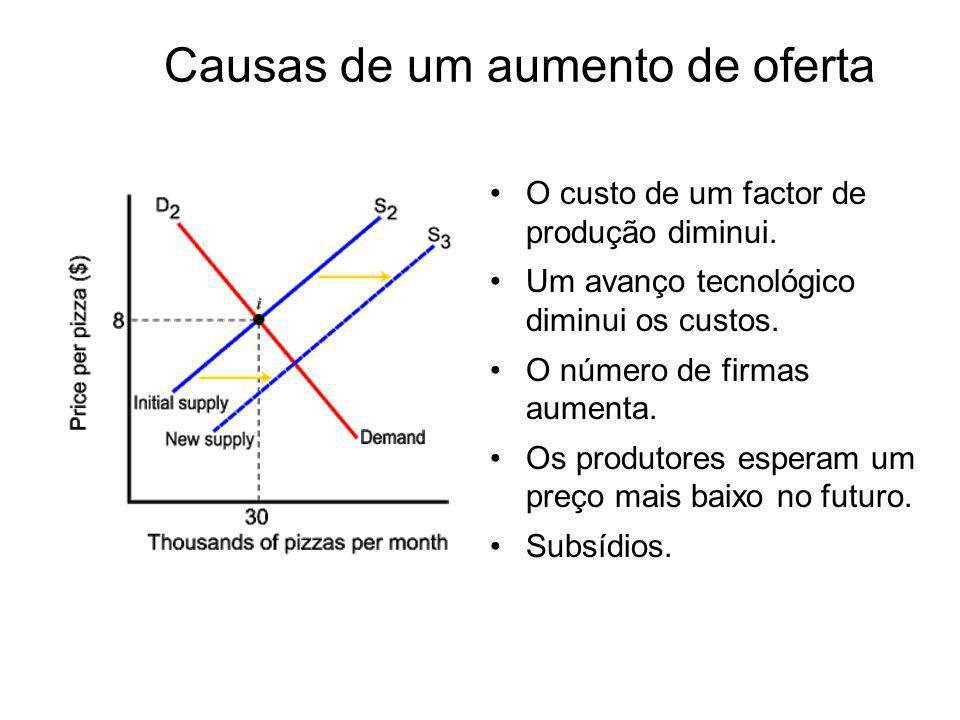 Causas de um aumento de oferta O custo de um factor de produção diminui. Um avanço tecnológico diminui os custos. O número de firmas aumenta. Os produ