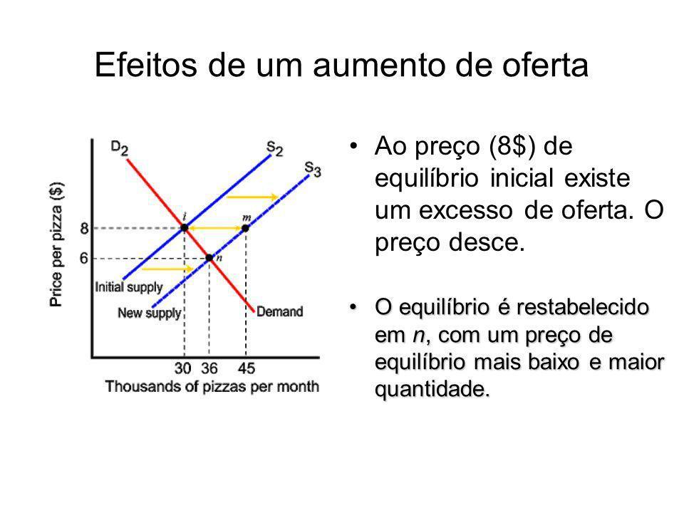 Efeitos de um aumento de oferta Ao preço (8$) de equilíbrio inicial existe um excesso de oferta. O preço desce. O equilíbrio é restabelecido em n, com