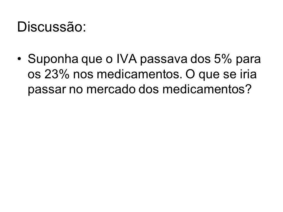Discussão: Suponha que o IVA passava dos 5% para os 23% nos medicamentos. O que se iria passar no mercado dos medicamentos?
