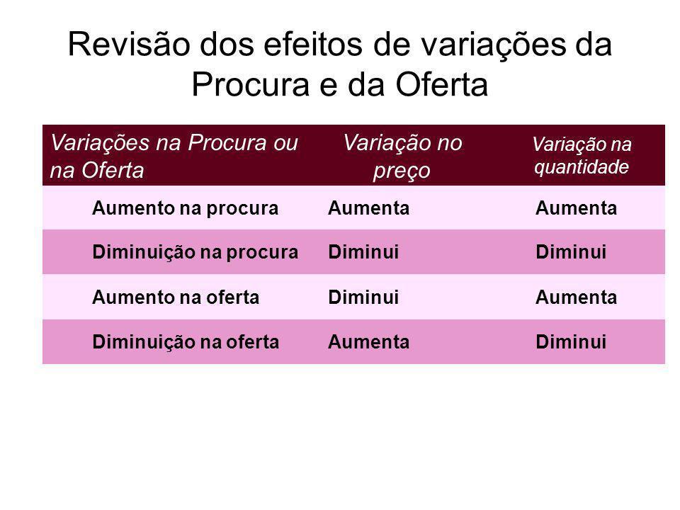 Revisão dos efeitos de variações da Procura e da Oferta Variações na Procura ou na Oferta Variação no preço Variação na quantidade Aumento na procuraA