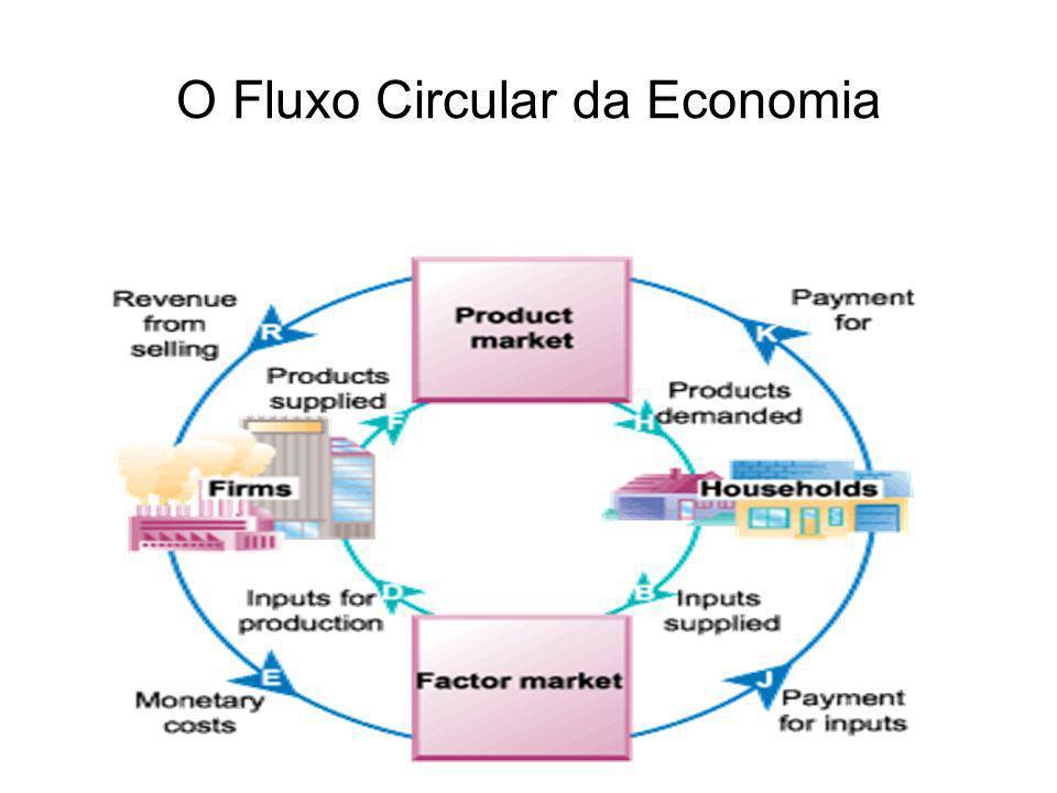 O Fluxo Circular da Economia