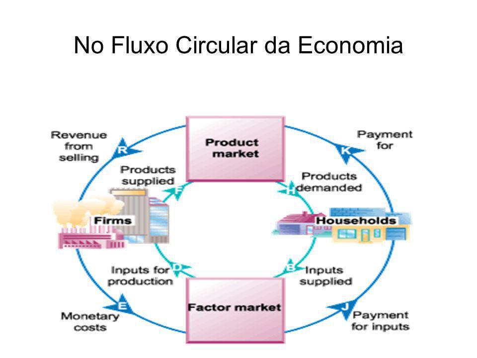 No Fluxo Circular da Economia