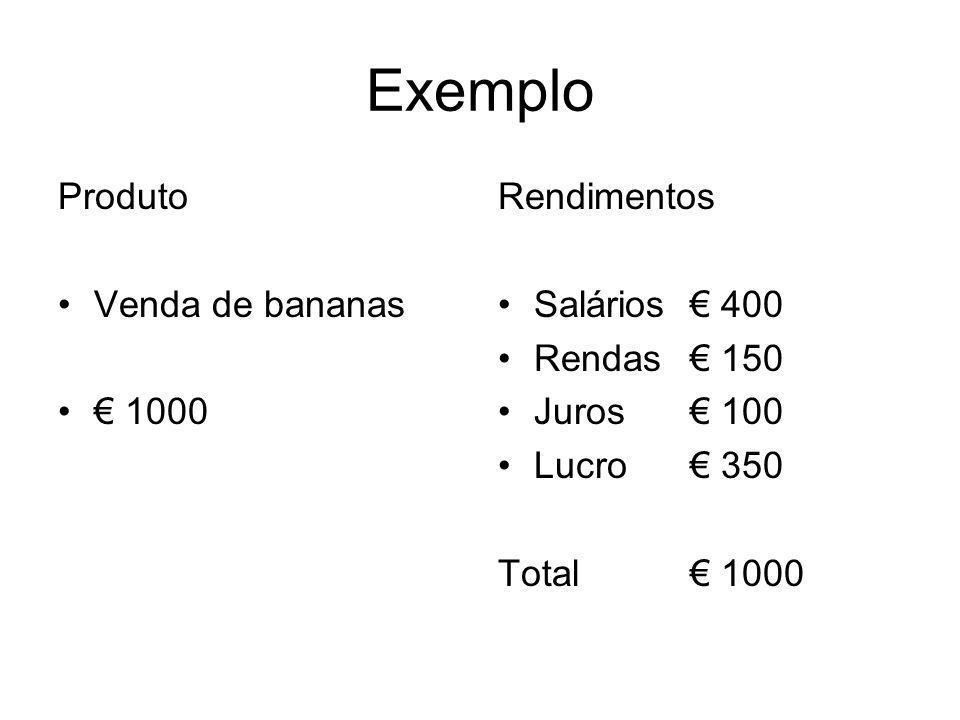 Exemplo Produto Venda de bananas 1000 Rendimentos Salários 400 Rendas 150 Juros 100 Lucro 350 Total 1000