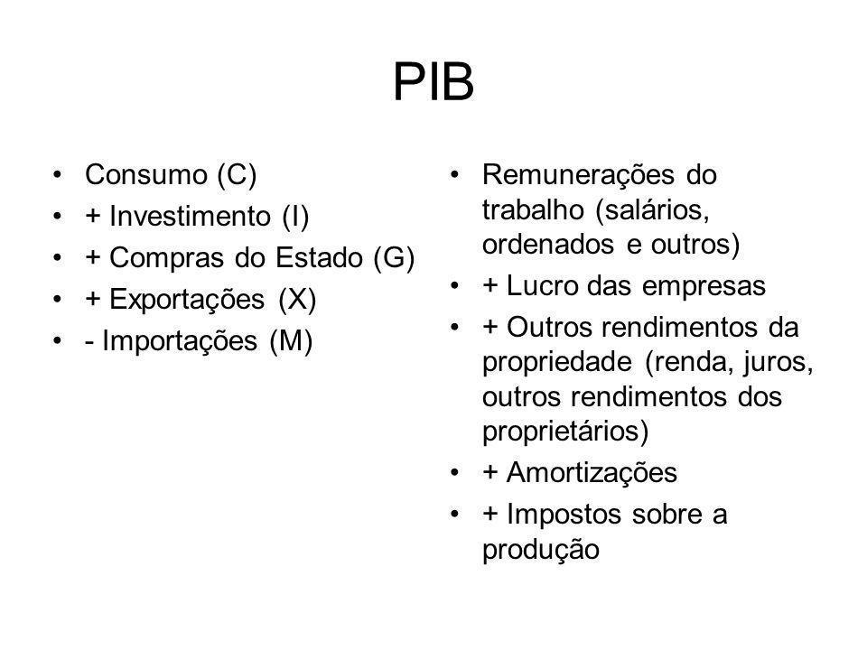 PIB Consumo (C) + Investimento (I) + Compras do Estado (G) + Exportações (X) - Importações (M) Remunerações do trabalho (salários, ordenados e outros)