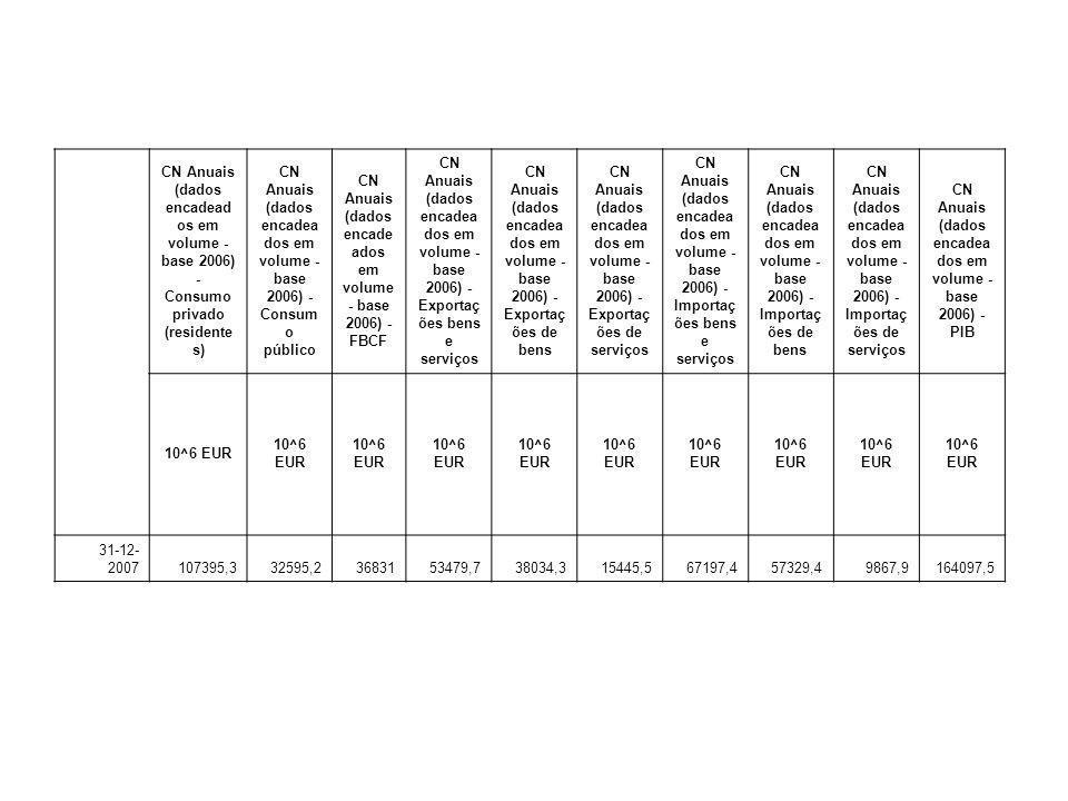 CN Anuais (dados encadead os em volume - base 2006) - Consumo privado (residente s) CN Anuais (dados encadea dos em volume - base 2006) - Consum o púb