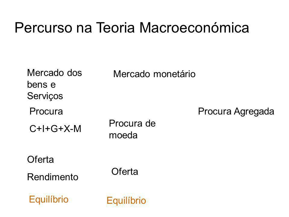 Percurso na Teoria Macroeconómica Mercado dos bens e Serviços Procura C+I+G+X-M Oferta Rendimento Equilíbrio Mercado monetário Procura de moeda Oferta