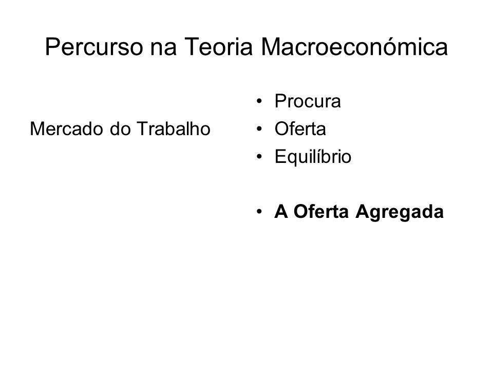 Percurso na Teoria Macroeconómica Mercado do Trabalho Procura Oferta Equilíbrio A Oferta Agregada