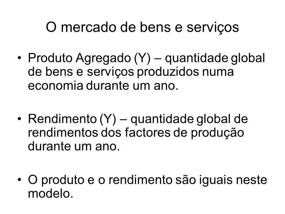 O mercado de bens e serviços Produto Agregado (Y) – quantidade global de bens e serviços produzidos numa economia durante um ano. Rendimento (Y) – qua