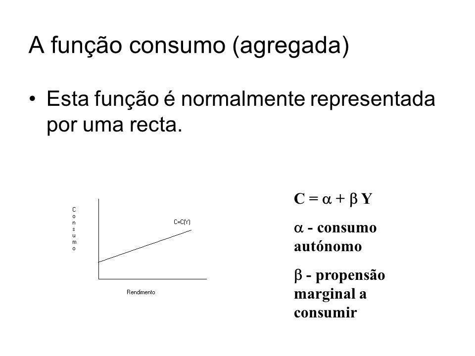 A função consumo (agregada) Esta função é normalmente representada por uma recta. C = + Y - consumo autónomo - propensão marginal a consumir