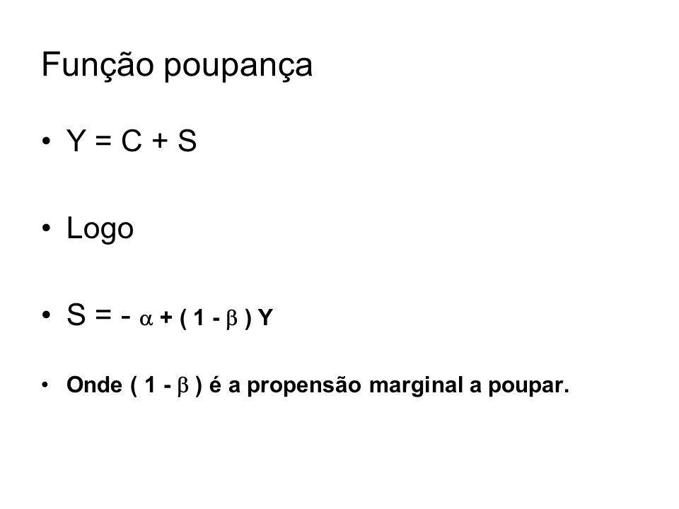 Função poupança Y = C + S Logo S = - + ( 1 - ) Y Onde ( 1 - ) é a propensão marginal a poupar.