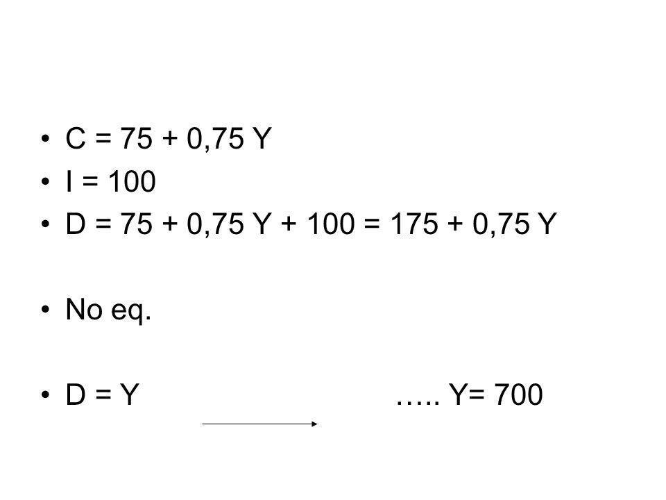 C = 75 + 0,75 Y I = 100 D = 75 + 0,75 Y + 100 = 175 + 0,75 Y No eq. D = Y ….. Y= 700