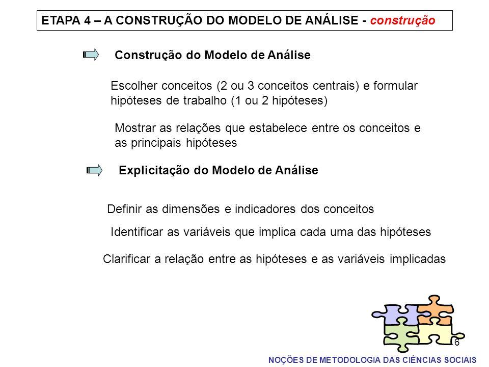 6 NOÇÕES DE METODOLOGIA DAS CIÊNCIAS SOCIAIS ETAPA 4 – A CONSTRUÇÃO DO MODELO DE ANÁLISE - construção Construção do Modelo de Análise Escolher conceit