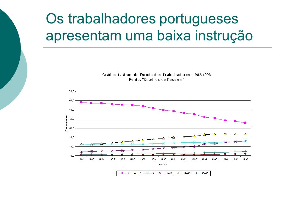 Os trabalhadores portugueses apresentam uma baixa instrução