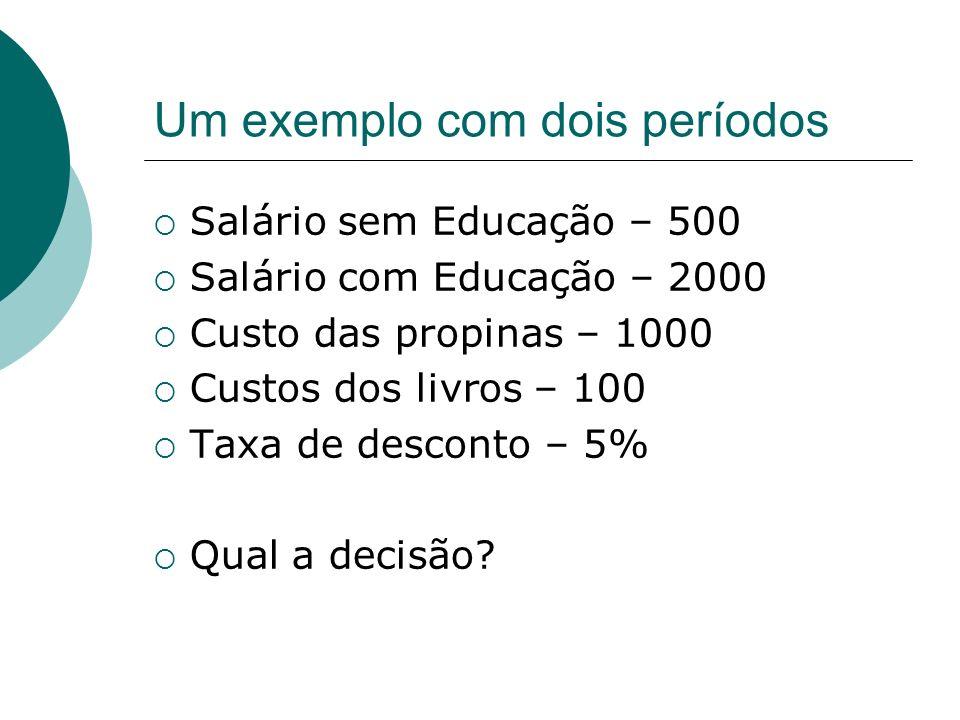 Um exemplo com dois períodos Salário sem Educação – 500 Salário com Educação – 2000 Custo das propinas – 1000 Custos dos livros – 100 Taxa de desconto – 5% Qual a decisão