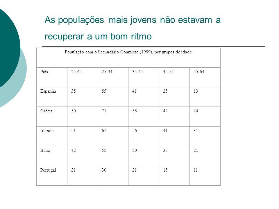 As populações mais jovens não estavam a recuperar a um bom ritmo População com o Secundário Completo (1999), por grupos de idade País25-6425-3435-4445-5455-64 Espanha3555412513 Grécia5071584224 Irlanda5167564131 Itália4255503721 Portugal2130211511