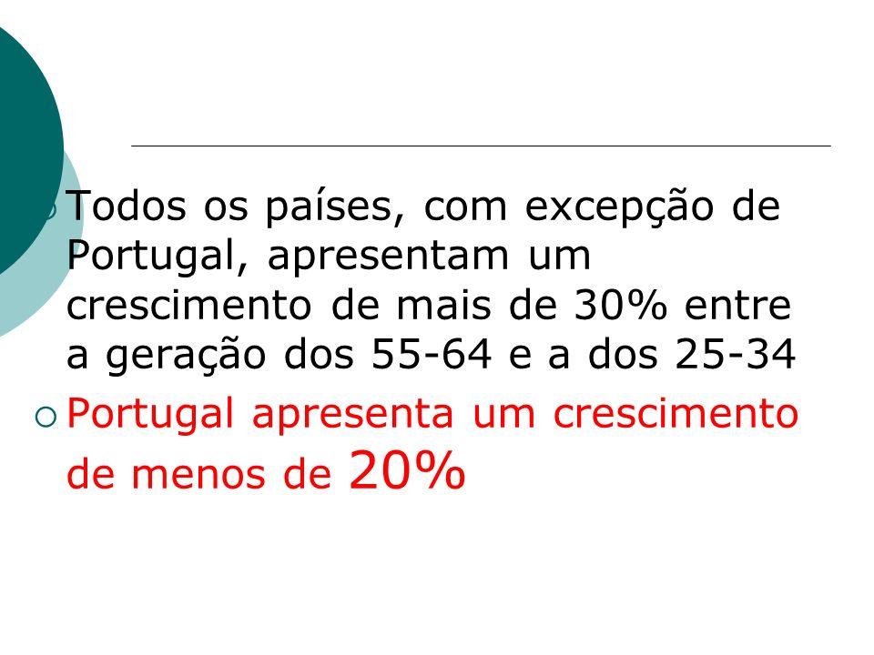 Todos os países, com excepção de Portugal, apresentam um crescimento de mais de 30% entre a geração dos 55-64 e a dos 25-34 Portugal apresenta um crescimento de menos de 20%